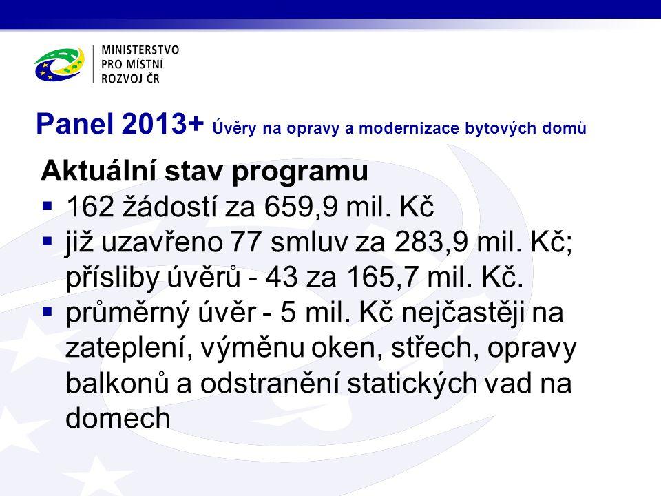 Panel 2013+ Úvěry na opravy a modernizace bytových domů Aktuální stav programu  162 žádostí za 659,9 mil.