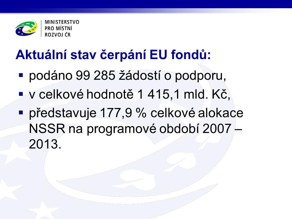 Aktuální stav čerpání EU fondů:  podáno 99 285 žádostí o podporu,  v celkové hodnotě 1 415,1 mld.