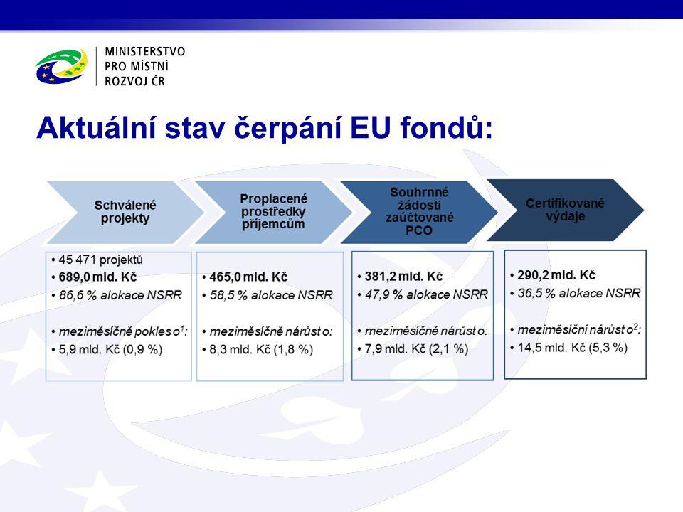Aktuální stav čerpání EU fondů: