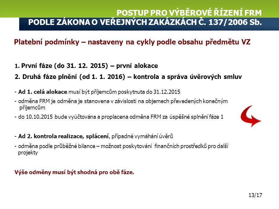 POSTUP PRO VÝBĚROVÉ ŘÍZENÍ FRM PODLE ZÁKONA O VEŘEJNÝCH ZAKÁZKÁCH Č. 137/2006 Sb. 12/17 Výběr a smlouva s FRM - jediným hodnotícím kritériem pro FRM b