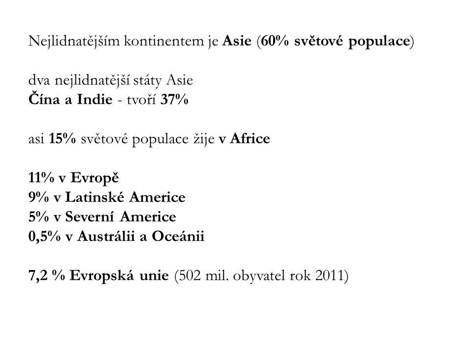 Nejlidnatějším kontinentem je Asie (60% světové populace) dva nejlidnatější státy Asie Čína a Indie - tvoří 37% asi 15% světové populace žije v Africe