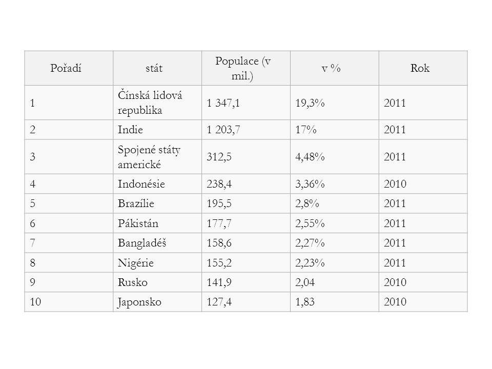 Pořadístát Populace (v mil.) v %Rok 1 Čínská lidová republika 1 347,119,3%2011 2Indie1 203,717%2011 3 Spojené státy americké 312,54,48%2011 4Indonésie