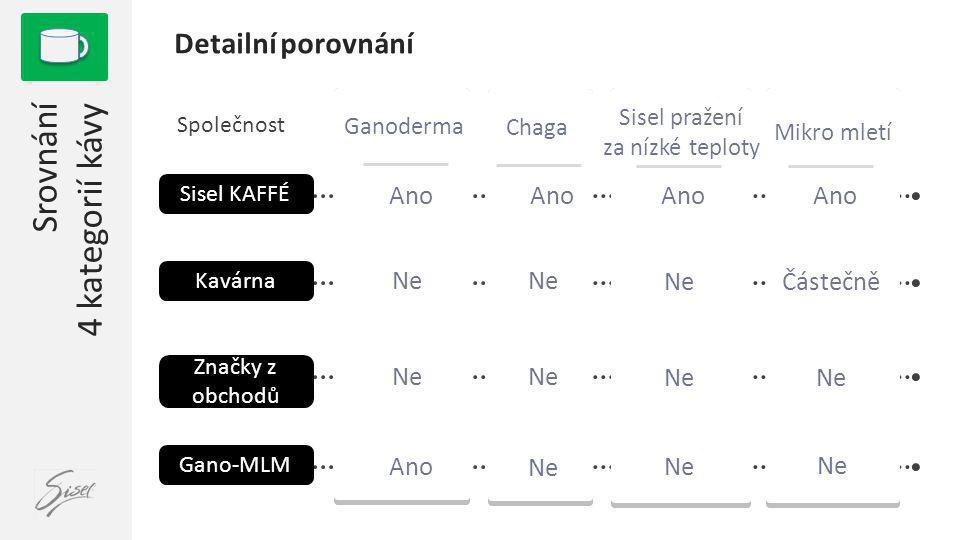 Ganoderma 1 Srovnání 4 kategorií kávy NeNe Ano Společnost NeNe NeNe Značky z obchodů Ano Detailní porovnání Sisel pražení za nízké teploty Kavárna Gan