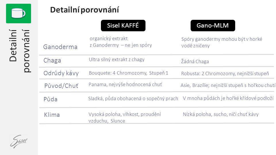 Ganoderma 1 Detailní porovnání Gano-MLMSisel KAFFÉ Spóry ganodermy mohou být v horké vodě zničeny Chaga Ultra silný extrakt z chagy Žádná Chaga Odrůdy kávy Bouquete: 4 Chromozomy, Stupeň 1 Robusta: 2 Chromozomy, nejnižší stupeň Původ/Chuť Panama, nejvýše hodnocená chuť Asie, Brazílie; nejnižší stupeň s hořkou chutí Půda Sladká, půda obohacená o sopečný prach V mnoha půdách je hořké křídové podloží Klima Vysoká poloha, vlhkost, proudění vzduchu, Slunce Nízká poloha, sucho, ničí chuť kávy organický extrakt z Ganodermy – ne jen spóry