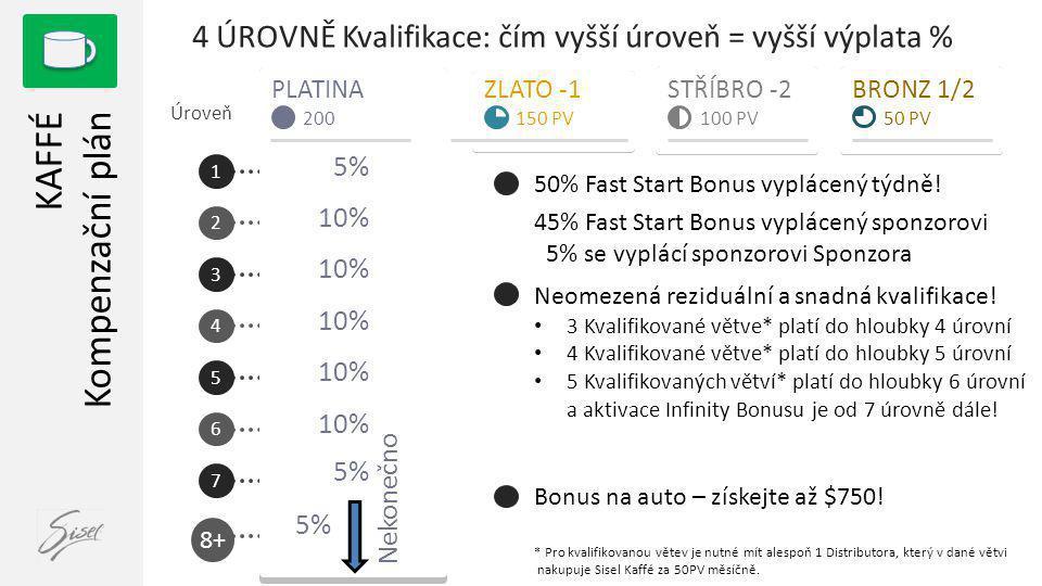 1 2 3 4 5 6 7 PLATINA KAFFÉ Kompenzační plán 200 5% 10% 5% Úroveň ZLATO -1 150 PV STŘÍBRO -2 100 PV BRONZ 1/2 50 PV 4 ÚROVNĚ Kvalifikace: čím vyšší úroveň = vyšší výplata % 45% Fast Start Bonus vyplácený sponzorovi 5% se vyplácí sponzorovi Sponzora Neomezená reziduální a snadná kvalifikace.
