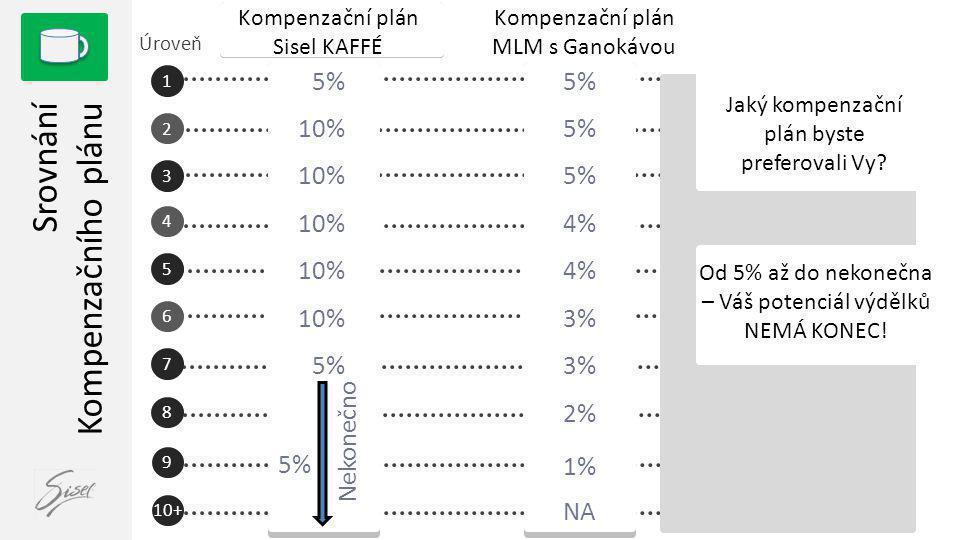 10+ 8 5% 10% 5% Srovnání Kompenzačního plánu 1 2 3 4 5 6 7 Úroveň Nekonečno 9 Kompenzační plán Sisel KAFFÉ Kompenzační plán MLM s Ganokávou 5% 4% 3% 2