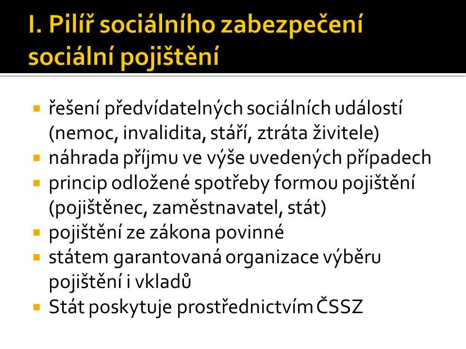  řešení předvídatelných sociálních událostí (nemoc, invalidita, stáří, ztráta živitele)  náhrada příjmu ve výše uvedených případech  princip odlože