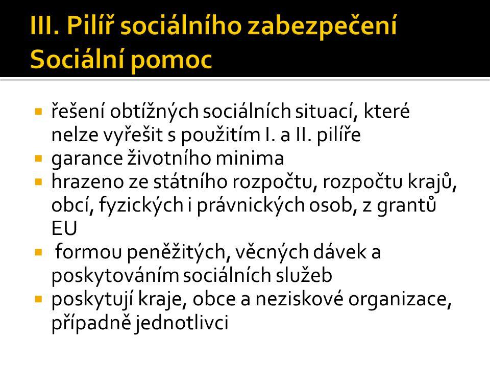  řešení obtížných sociálních situací, které nelze vyřešit s použitím I. a II. pilíře  garance životního minima  hrazeno ze státního rozpočtu, rozpo