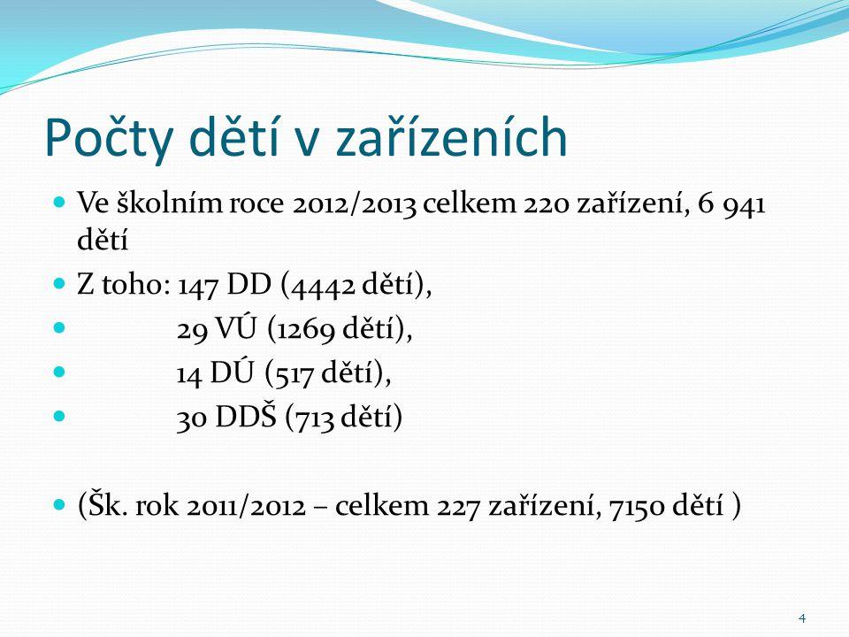 Počty dětí v zařízeních  Ve školním roce 2012/2013 celkem 220 zařízení, 6 941 dětí  Z toho: 147 DD (4442 dětí),  29 VÚ (1269 dětí),  14 DÚ (517 dě