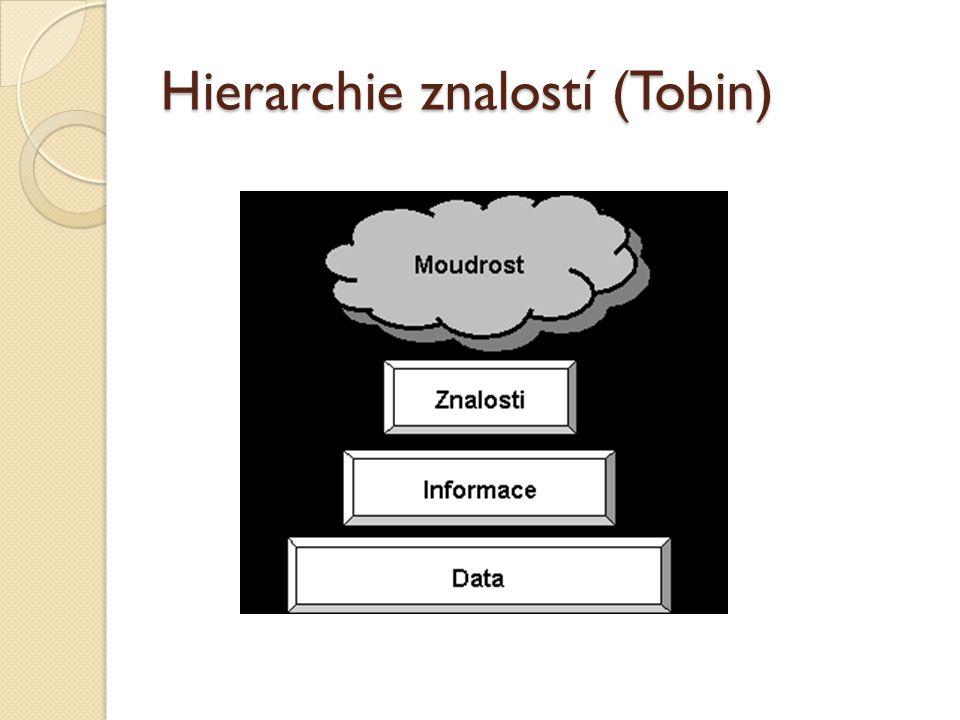 Hierarchie znalostí (Tobin)