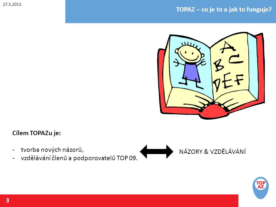 27.5.2013 TOPAZ – co je to a jak to funguje? 3 Cílem TOPAZu je: -tvorba nových názorů, -vzdělávání členů a podporovatelů TOP 09. NÁZORY & VZDĚLÁVÁNÍ