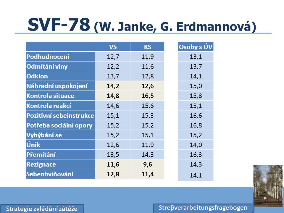 SVF-78 (W. Janke, G. Erdmannová) Streβverarbeitungsfragebogen VSKS Podhodnocení 12,711,9 Odmítání viny 12,211,6 Odklon 13,712,8 Náhradní uspokojení 14