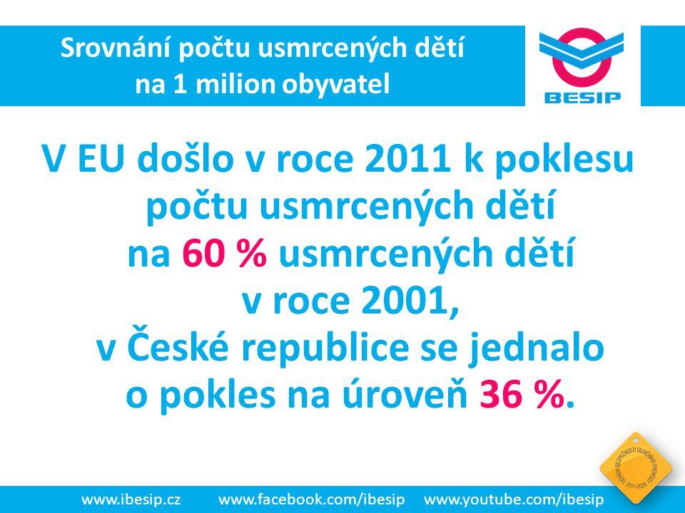 BESIP v ČR - realita V EU došlo v roce 2011 k poklesu počtu usmrcených dětí na 60 % usmrcených dětí v roce 2001, v České republice se jednalo o pokles