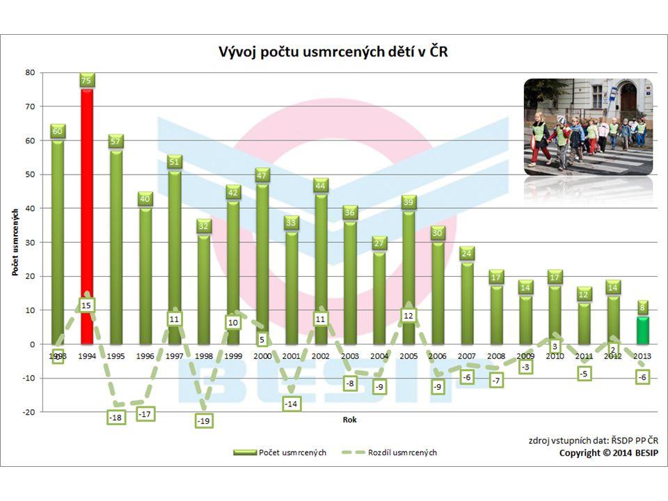 BESIP v ČR - realita Při nehodách zemřelo 8 dětí: • 3 cyklisté • 3 chodci • 2 cestující v osobním vozidle www.ibesip.czwww.facebook.com/ibesipwww.youtube.com/ibesip Dopravní výchova