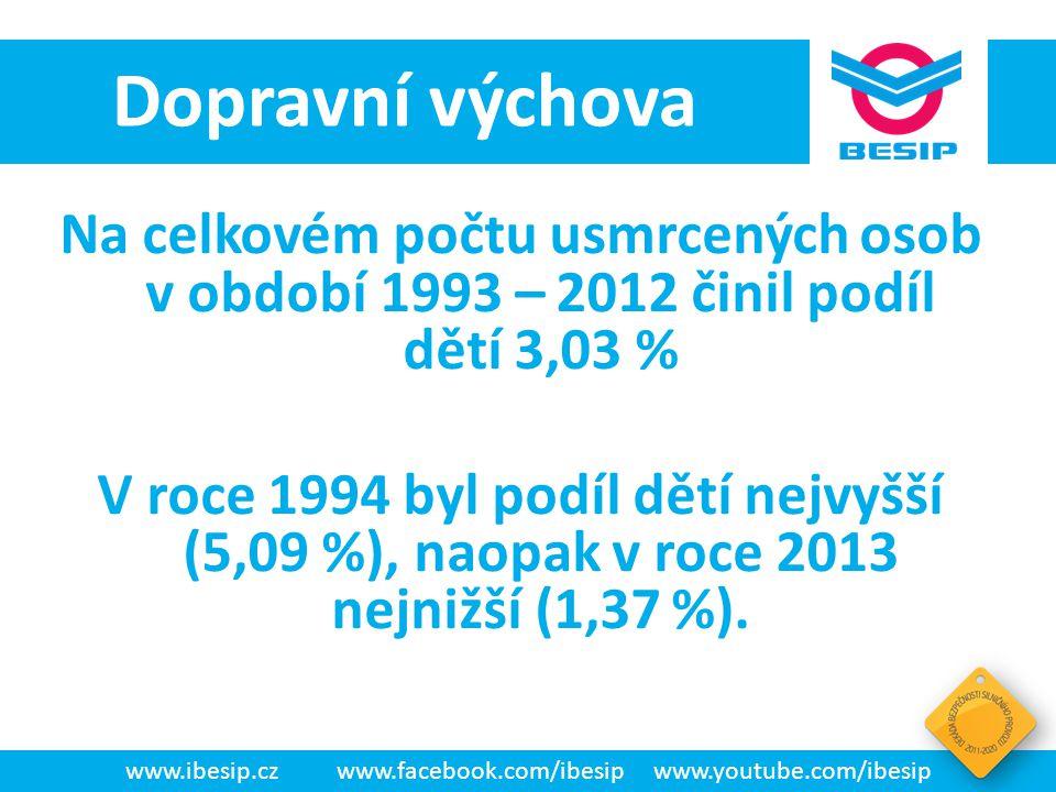 BESIP v ČR - realita Na celkovém počtu usmrcených osob v období 1993 – 2012 činil podíl dětí 3,03 % V roce 1994 byl podíl dětí nejvyšší (5,09 %), naop