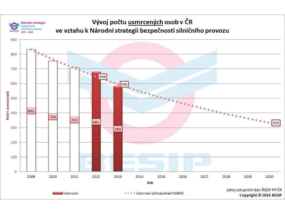 BESIP v ČR - realita Dílčí cíl – děti • V roce 2020 by nemělo být usmrceno více než 7 dětí.