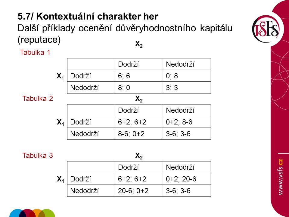 5.7/ Kontextuální charakter her Další příklady ocenění důvěryhodnostního kapitálu (reputace) Tabulka 1 X2X2 DodržíNedodrží X1X1 Dodrží6; 60; 8 Nedodrž