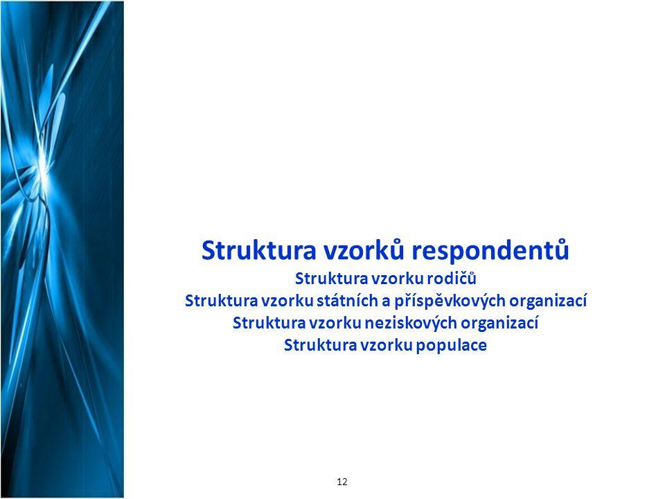 Struktura vzorků respondentů Struktura vzorku rodičů Struktura vzorku státních a příspěvkových organizací Struktura vzorku neziskových organizací Stru