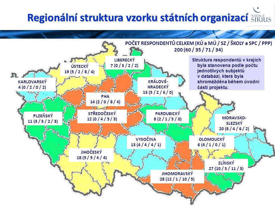 Regionální struktura vzorku státních organizací 16 PHA 14 (2 / 0 / 8 / 4) ÚSTECKÝ 19 (5 / 2 / 8 / 4) KARLOVARSKÝ 4 (0 / 2 / 0 / 2) PLZEŇSKÝ 11 (3 / 3
