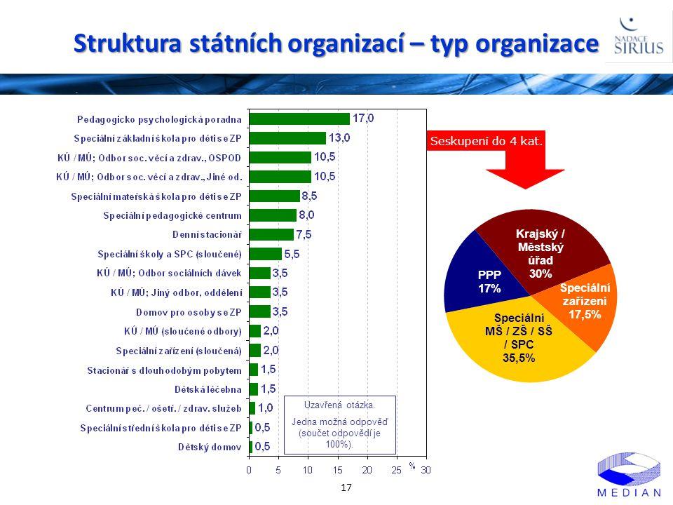 Struktura státních organizací – typ organizace 17 Uzavřená otázka. Jedna možná odpověď (součet odpovědí je 100%). Seskupení do 4 kat.