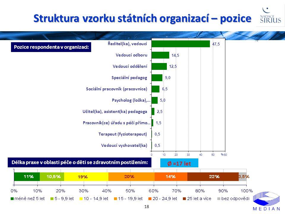 Struktura vzorku státních organizací – pozice 18 Pozice respondenta v organizaci: Délka praxe v oblasti péče o děti se zdravotním postižením: % Ø =17