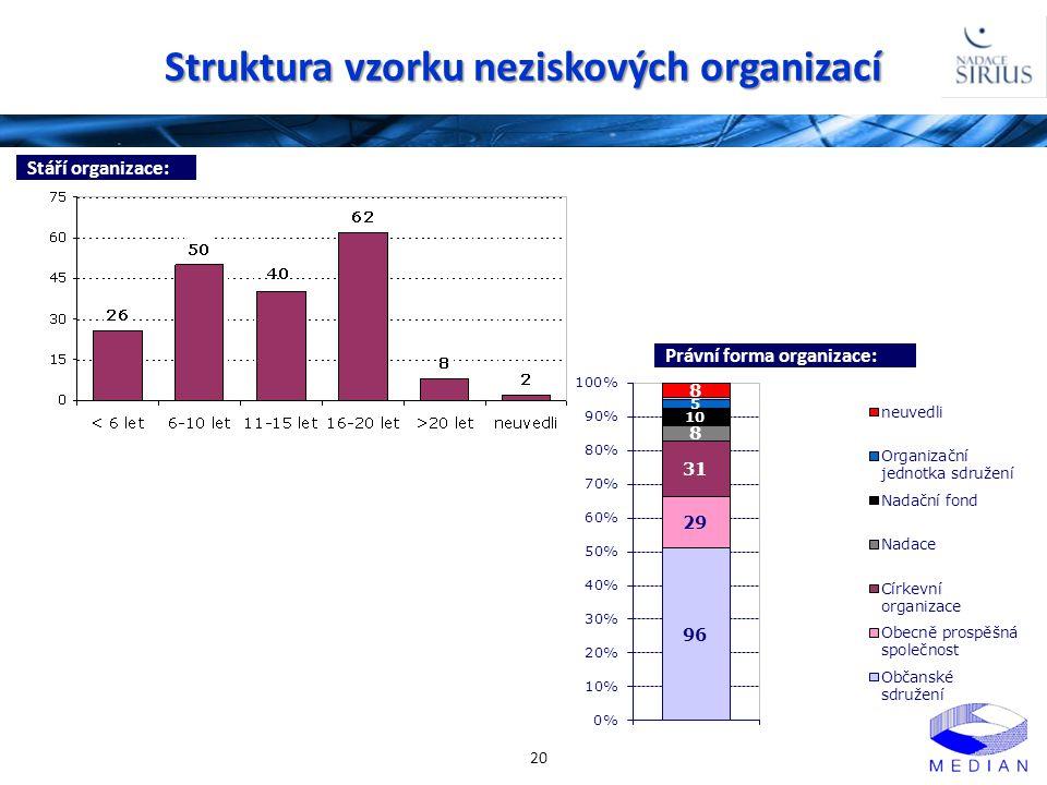 Struktura vzorku neziskových organizací 20 Stáří organizace: Právní forma organizace: