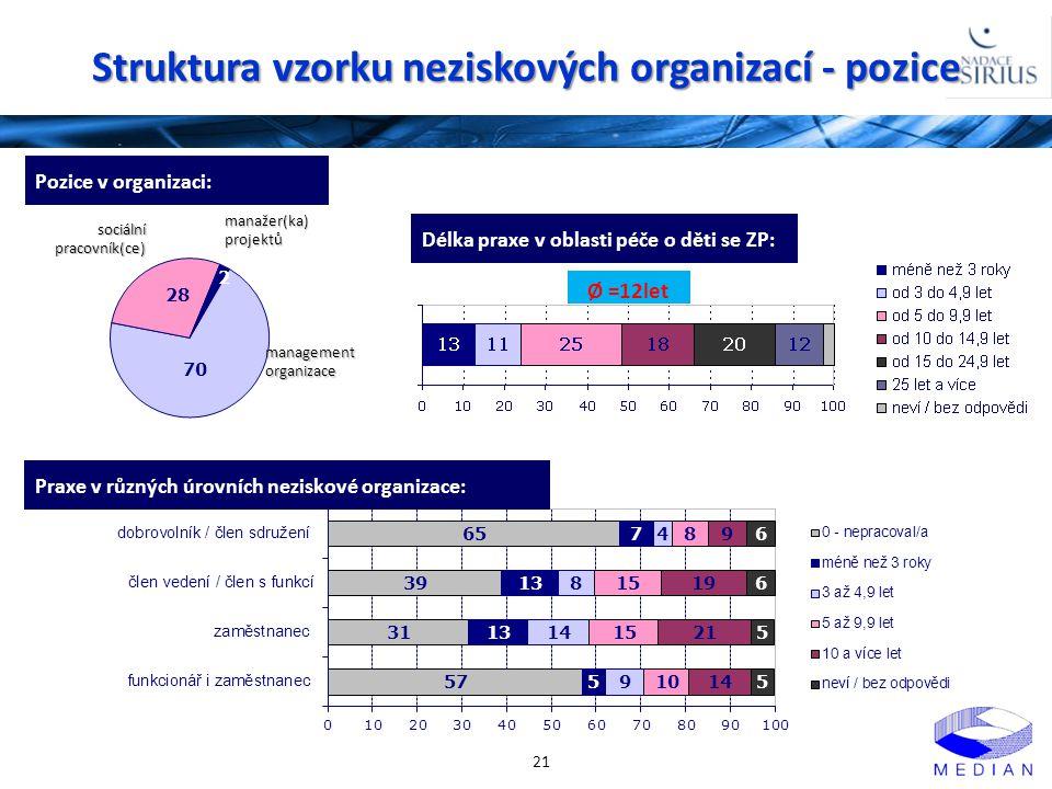 Struktura vzorku neziskových organizací - pozice 21 Pozice v organizaci: sociální pracovník(ce) management organizace manažer(ka) projektů Délka praxe