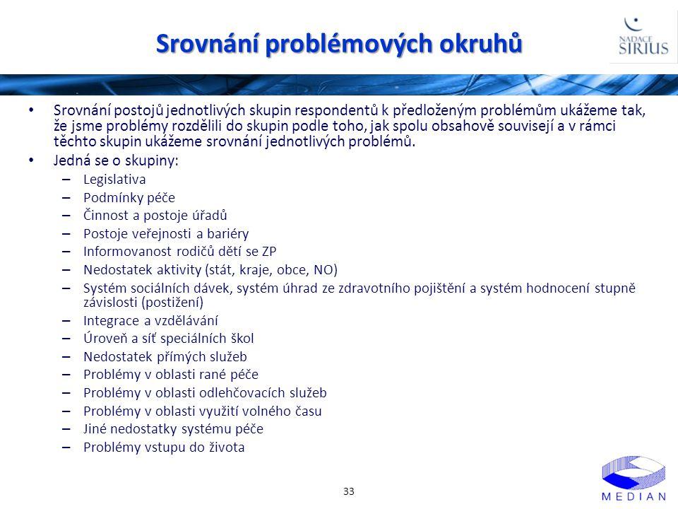 Srovnání problémových okruhů 33 • Srovnání postojů jednotlivých skupin respondentů k předloženým problémům ukážeme tak, že jsme problémy rozdělili do