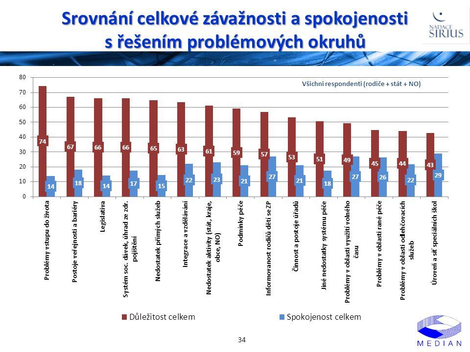 Srovnání celkové závažnosti a spokojenosti s řešením problémových okruhů 34 Všichni respondenti (rodiče + stát + NO)