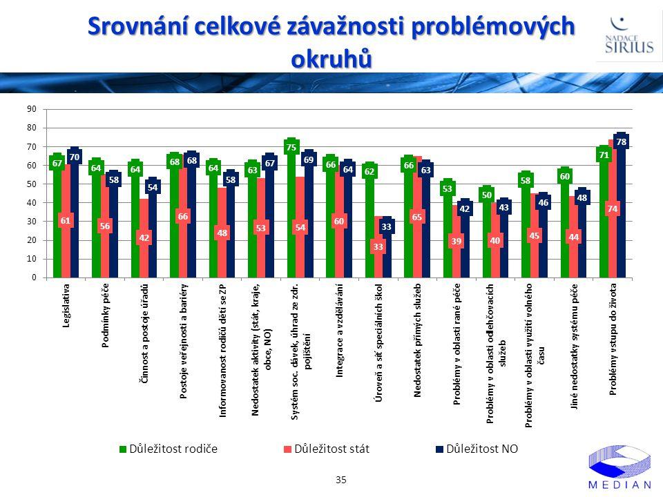 Srovnání celkové závažnosti problémových okruhů 35