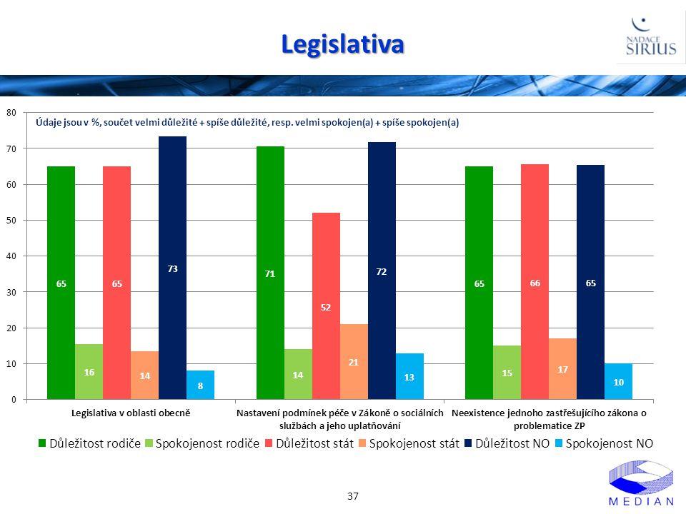 Legislativa 37