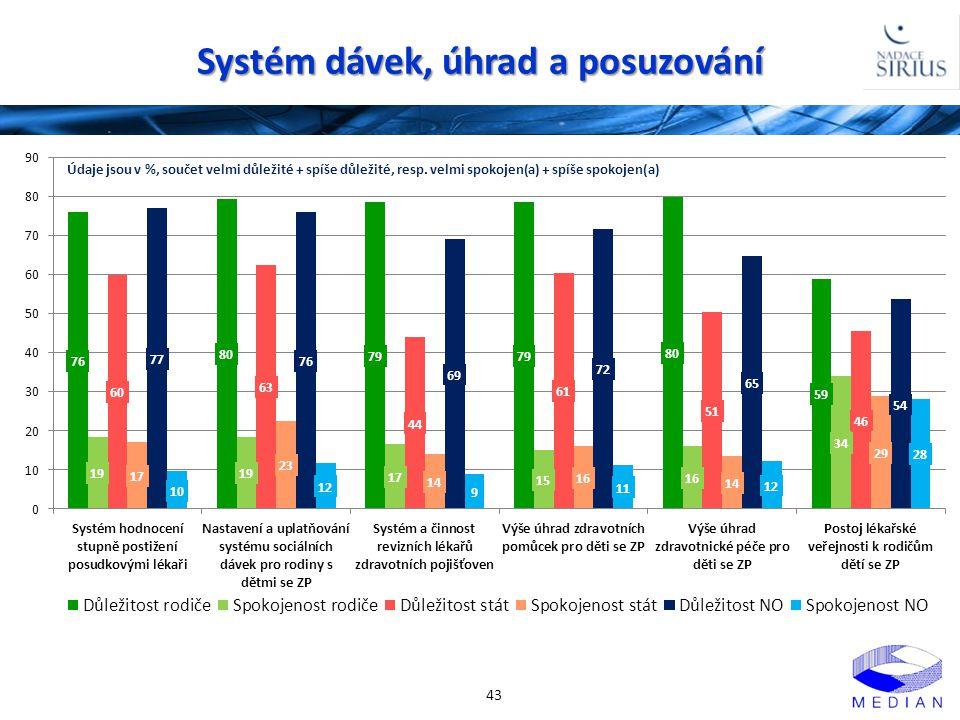 Systém dávek, úhrad a posuzování 43