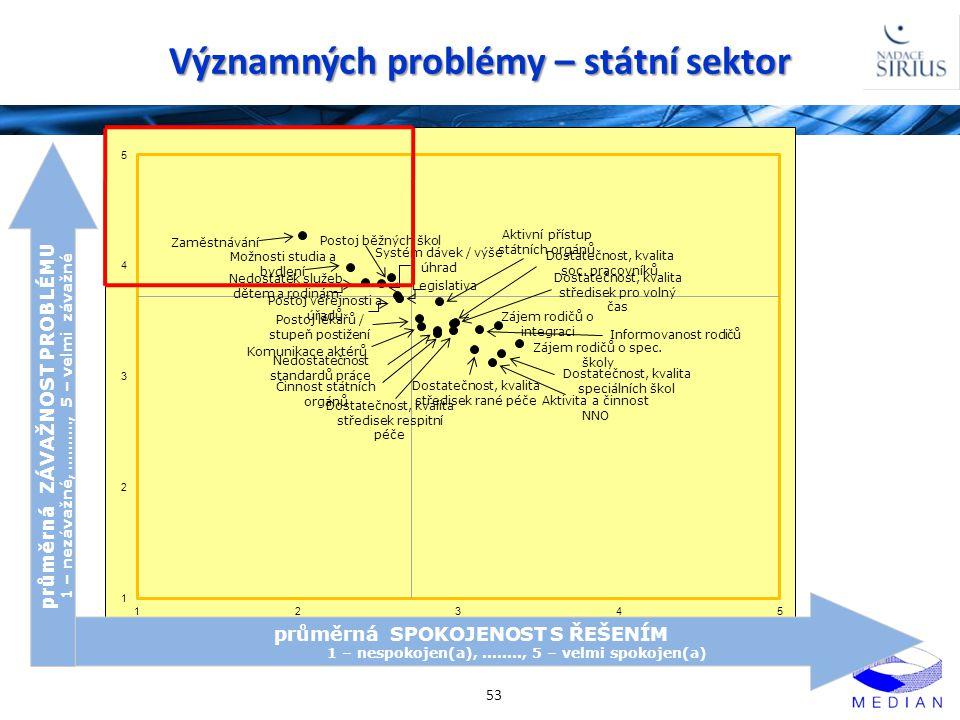 Významných problémy – státní sektor 53 průměrná SPOKOJENOST S ŘEŠENÍM 1 – nespokojen(a),........, 5 – velmi spokojen(a) průměrná ZÁVAŽNOST PROBLÉMU 1