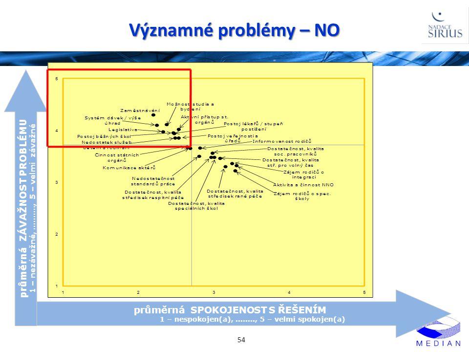 Významné problémy – NO 54 průměrná SPOKOJENOST S ŘEŠENÍM 1 – nespokojen(a),........, 5 – velmi spokojen(a) průměrná ZÁVAŽNOST PROBLÉMU 1 – nezávažné,.