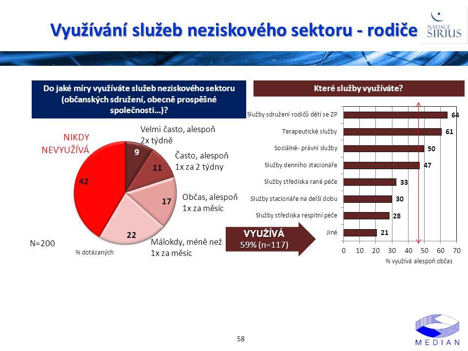 Využívání služeb neziskového sektoru - rodiče 58 Do jaké míry využíváte služeb neziskového sektoru (občanských sdružení, obecně prospěšné společnosti…