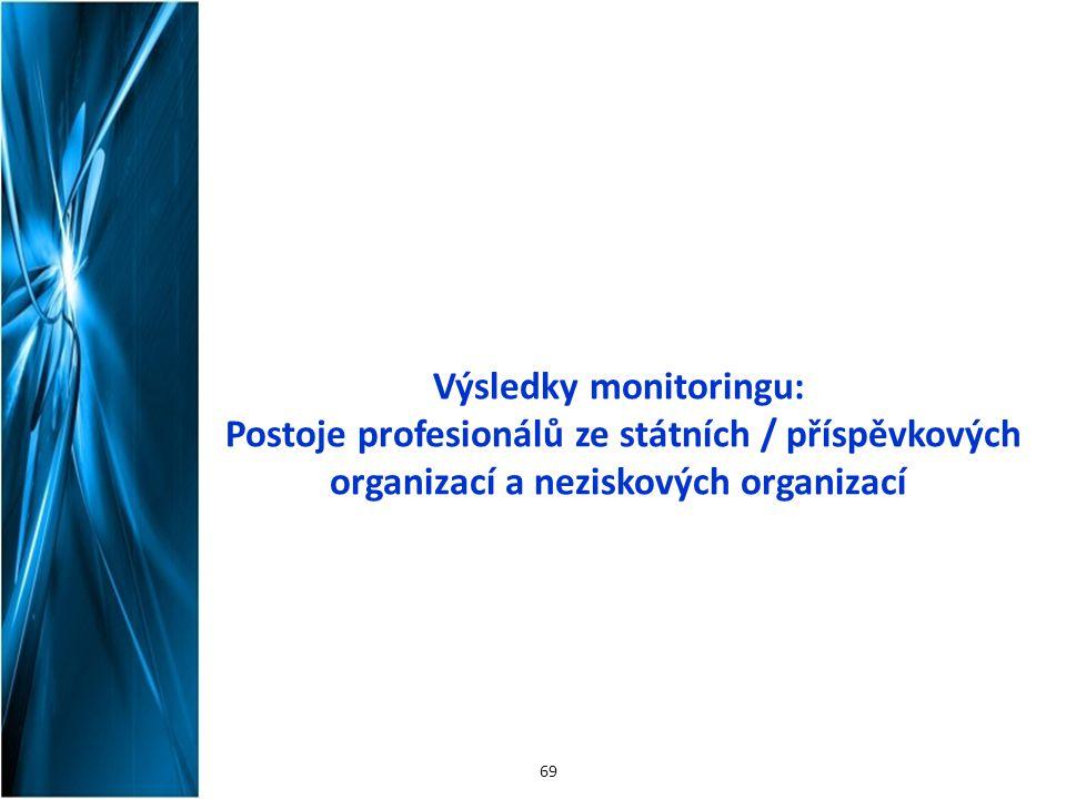 Výsledky monitoringu: Postoje profesionálů ze státních / příspěvkových organizací a neziskových organizací 69