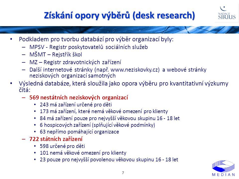 Struktura vzorku státních organizací – pozice 18 Pozice respondenta v organizaci: Délka praxe v oblasti péče o děti se zdravotním postižením: % Ø =17 let