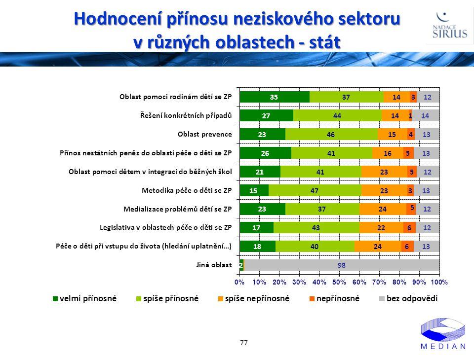 Hodnocení přínosu neziskového sektoru v různých oblastech - stát 77