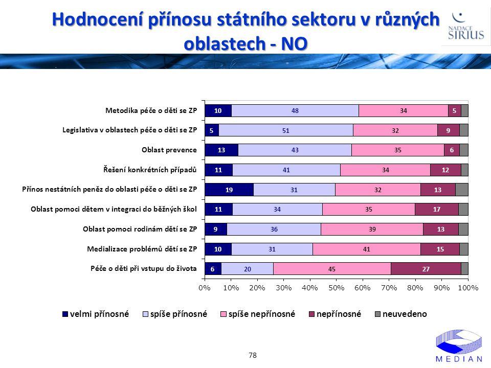 Hodnocení přínosu státního sektoru v různých oblastech - NO 78