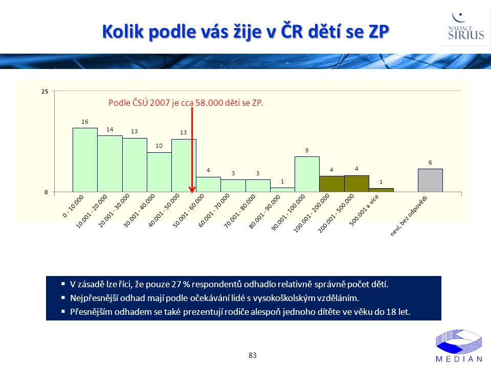 Kolik podle vás žije v ČR dětí se ZP 83 0 - 10.000 10.001 - 20.000 20.001 - 30.000 30.001 - 40.000 40.001 - 50.000 50.001 - 60.000 60.001 - 70.000 70.