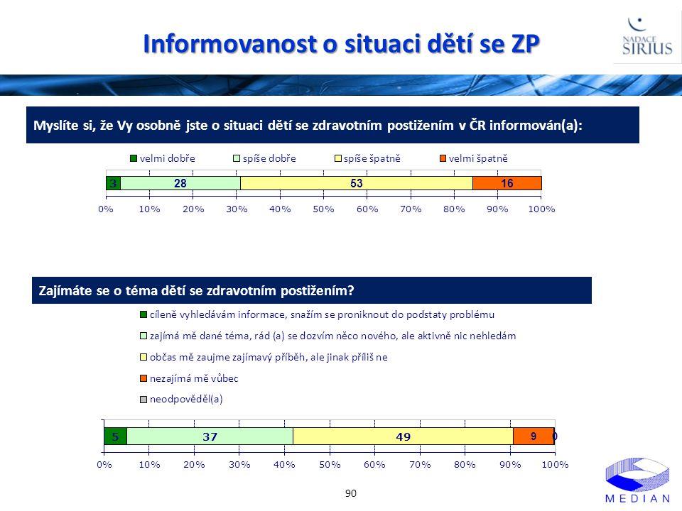 Informovanost o situaci dětí se ZP 90 Myslíte si, že Vy osobně jste o situaci dětí se zdravotním postižením v ČR informován(a): Zajímáte se o téma dět