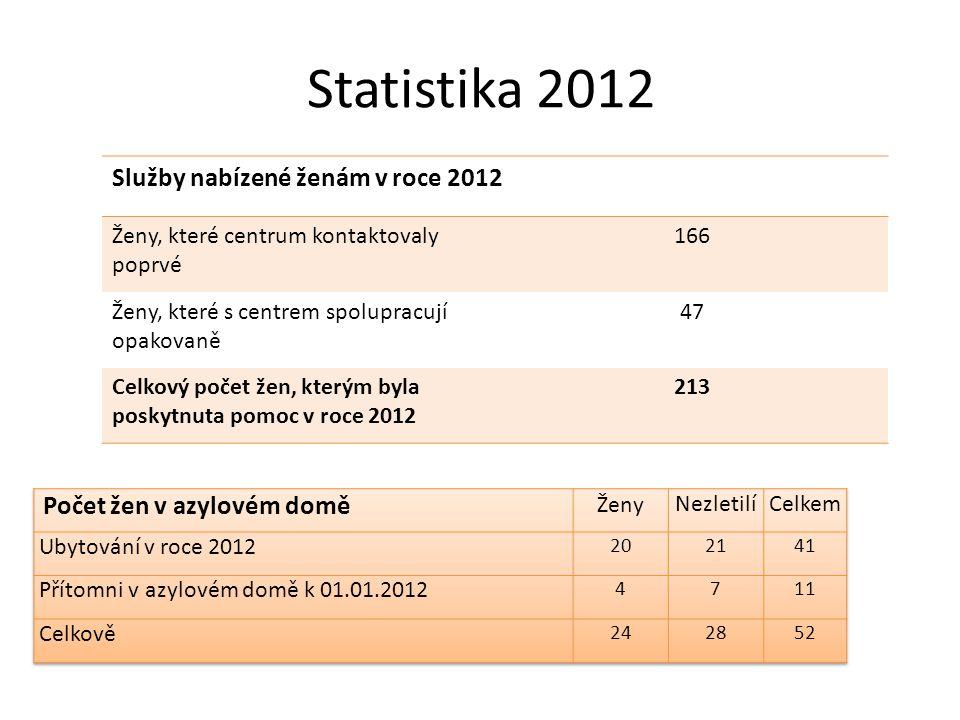 Statistika 2012 Služby nabízené ženám v roce 2012 Ženy, které centrum kontaktovaly poprvé 166 Ženy, které s centrem spolupracují opakovaně 47 Celkový počet žen, kterým byla poskytnuta pomoc v roce 2012 213