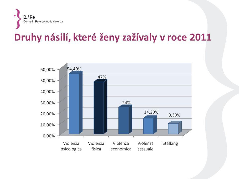 Druhy násilí, které ženy zažívaly v roce 2011