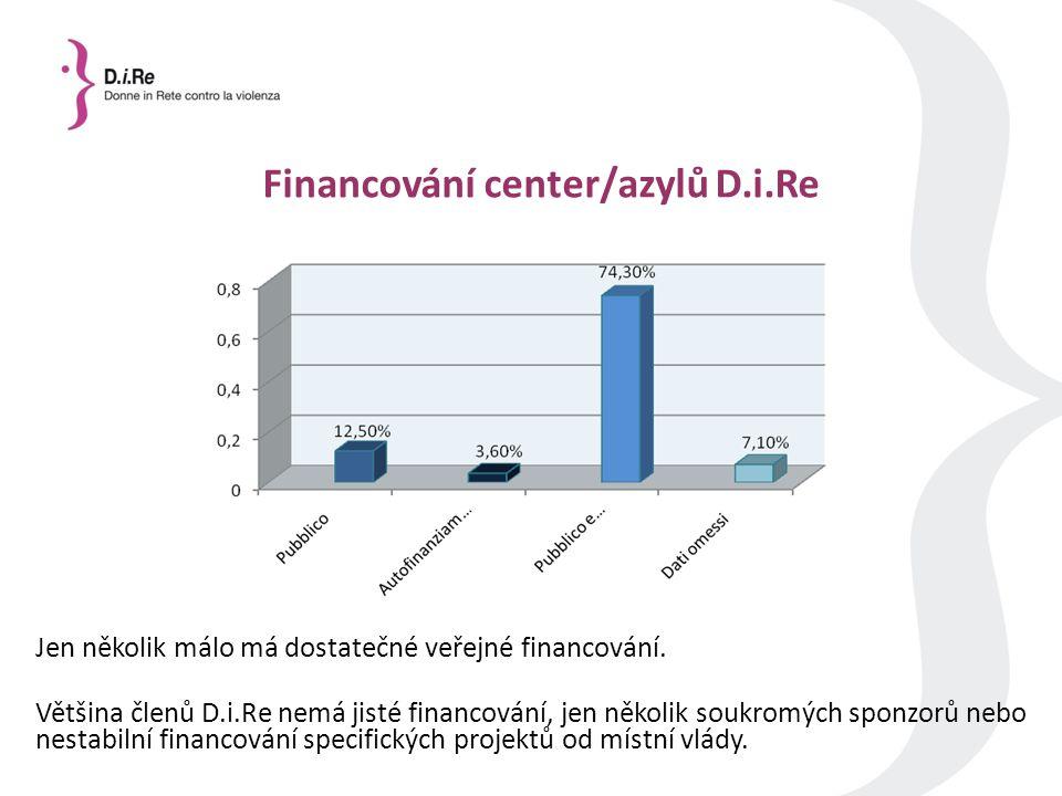Financování center/azylů D.i.Re Jen několik málo má dostatečné veřejné financování.