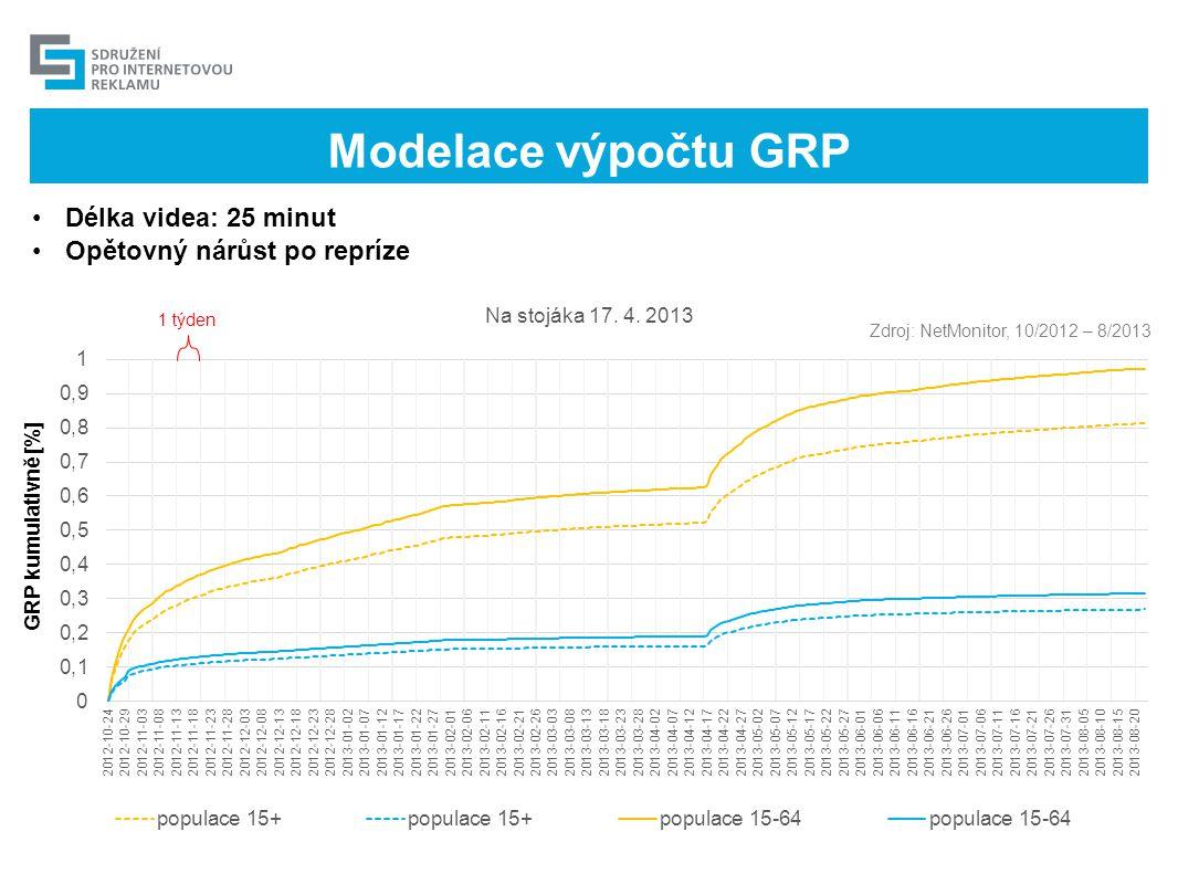 Modelace výpočtu GRP •Délka videa: 8 minut •Malý rozdíl mezi GRP_views a GRP_time Zdroj: NetMonitor, 2/2011 – 3/2011 1 týden