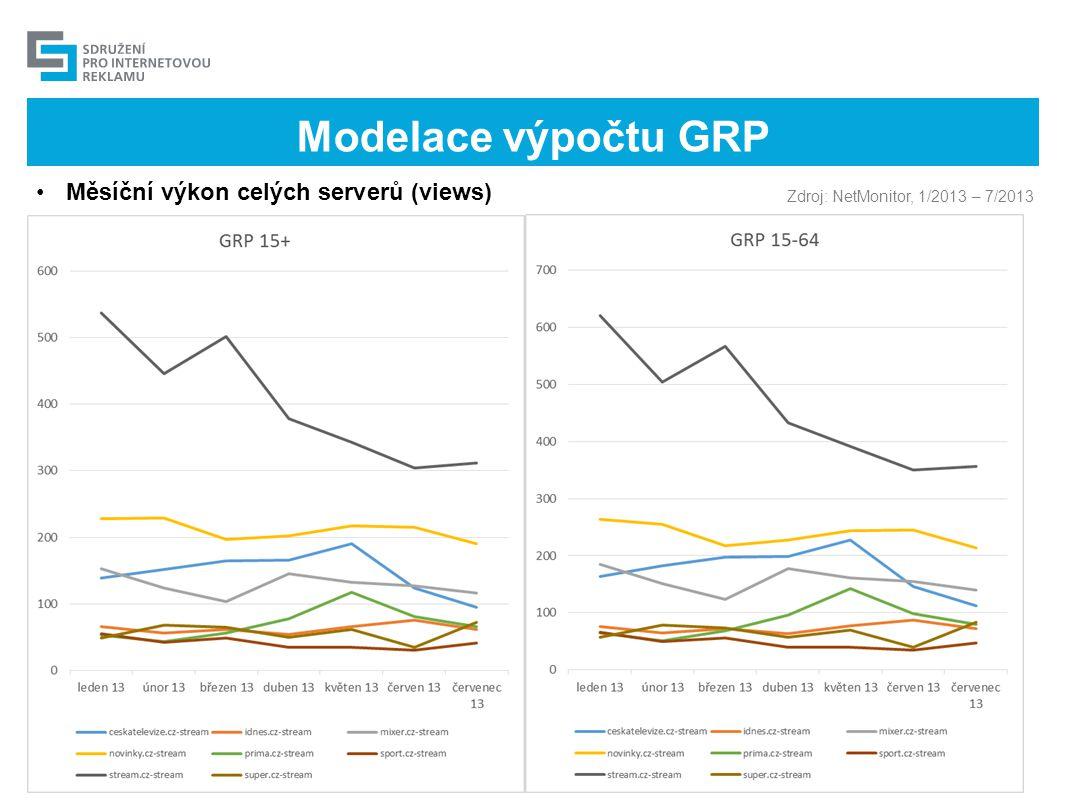 Modelace výpočtu GRP •Měsíční výkon celých serverů (views) Zdroj: NetMonitor, 1/2013 – 7/2013