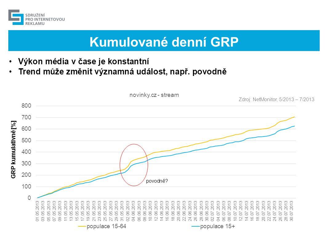 Kumulované denní GRP •Výkon média v čase je konstantní •Trend může změnit významná událost, např. povodně Zdroj: NetMonitor, 5/2013 – 7/2013 povodně?