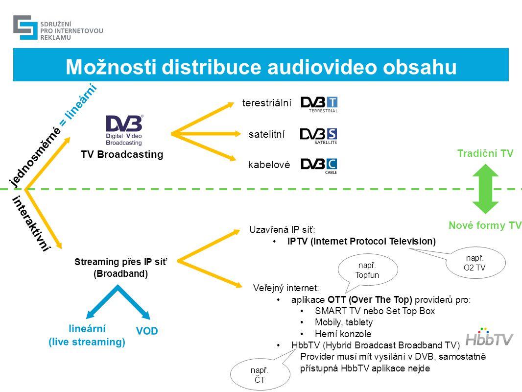 Možnosti distribuce audiovideo obsahu jednosměrné = lineární interaktivní Streaming přes IP síť (Broadband) Veřejný internet: •aplikace OTT (Over The