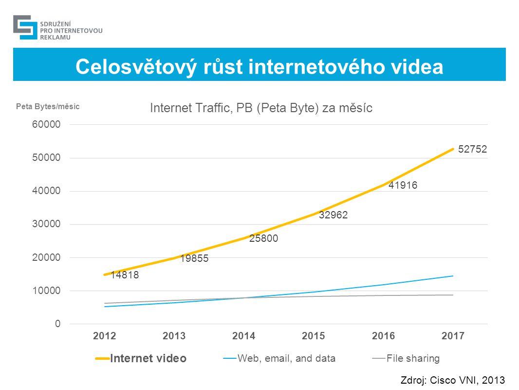 Celosvětový růst internetového videa Zdroj: Cisco VNI, 2013 Peta Bytes/měsíc