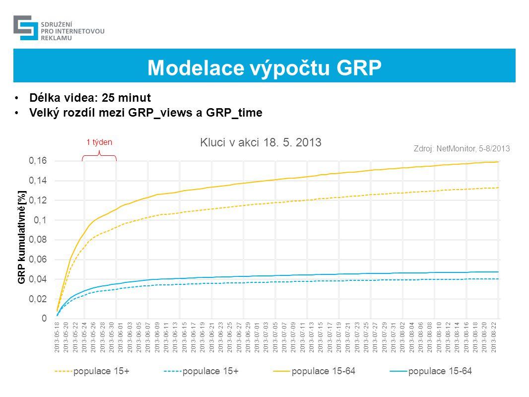 Modelace výpočtu GRP •Délka videa: 25 minut •Velký rozdíl mezi GRP_views a GRP_time Zdroj: NetMonitor, 5-8/2013 1 týden